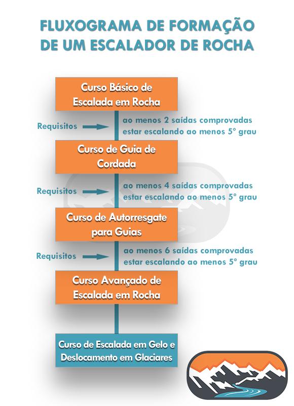 ciclo de formação_v3